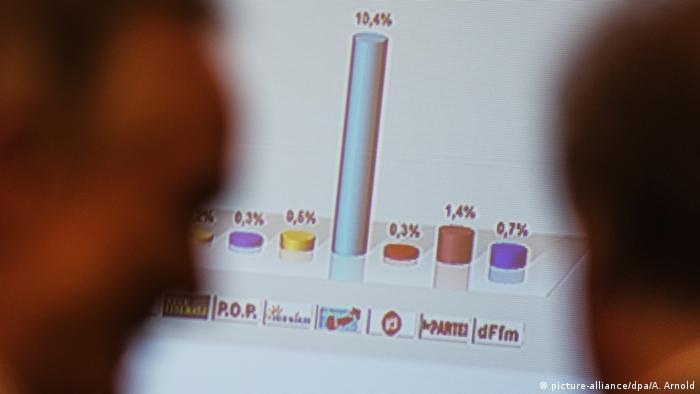 Deutschland Kommunalwahlen in Hessen Trendergebnis der AfD