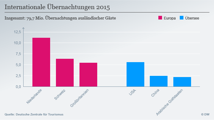 Infografik Internationale Übernachtungen 2015 DEU