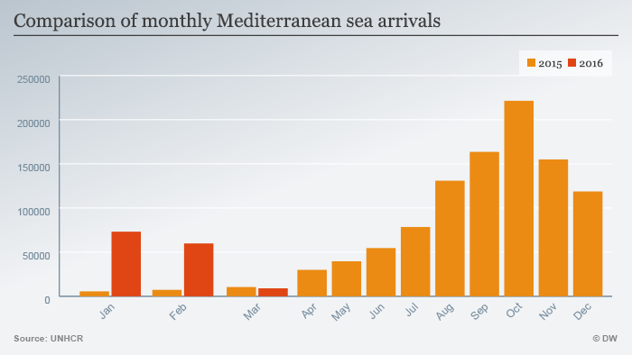 A graph showing the number of migrants crossing the Mediterranean