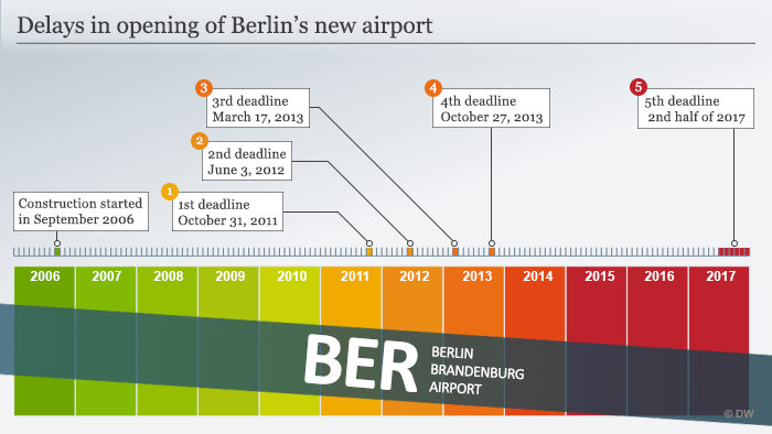 Infografik Fertigstellungsfristen Berlin Brabdenburg Airport Englisch
