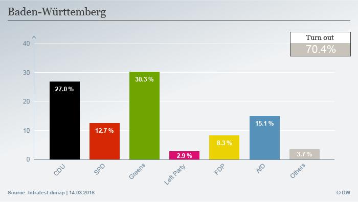 Infografik Landtagswahl Baden-Württemberg Englisch