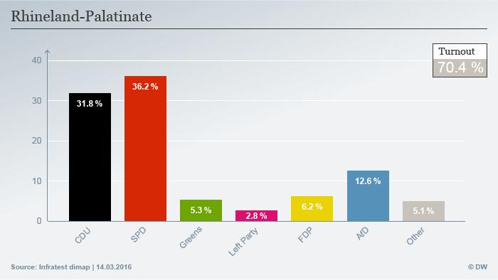 Infografik Landtagswahl Rheinland-Pfalz Englisch