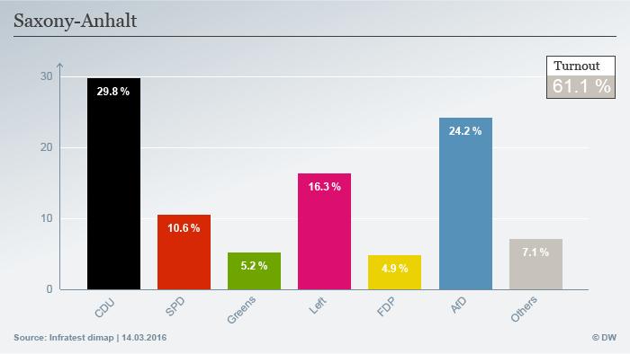 نتایج انتخابات در ایالت زاکسن-آنهالت