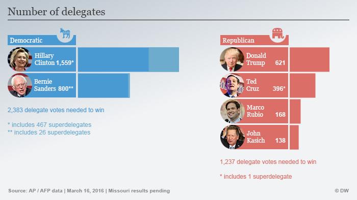 Infografik Delegierte nach dem US-Vorwahlen am 16. März Englisch