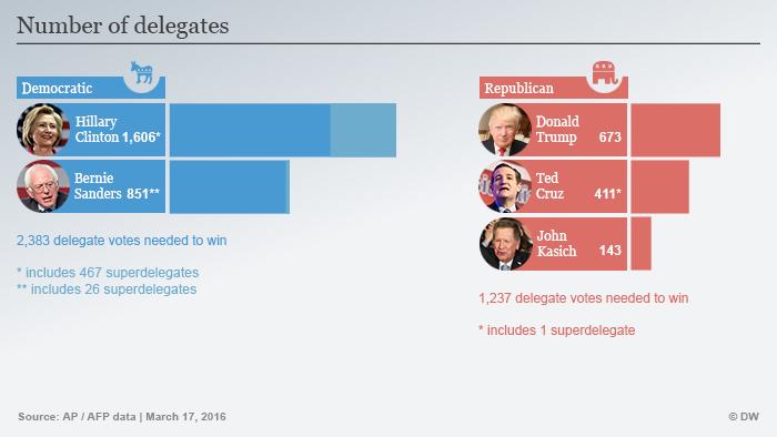 претенденты на выдвижение кандидатуры на пост президента США