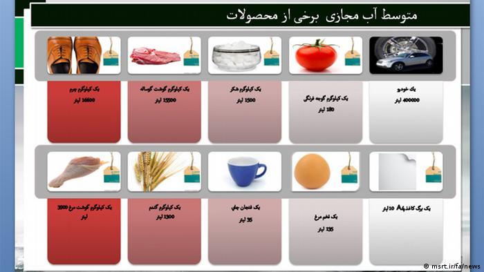 میزان آب مورد نیاز برای تولید هر محصول، برگرفته از گزارش جامع وضعیت محیطزیست ایران