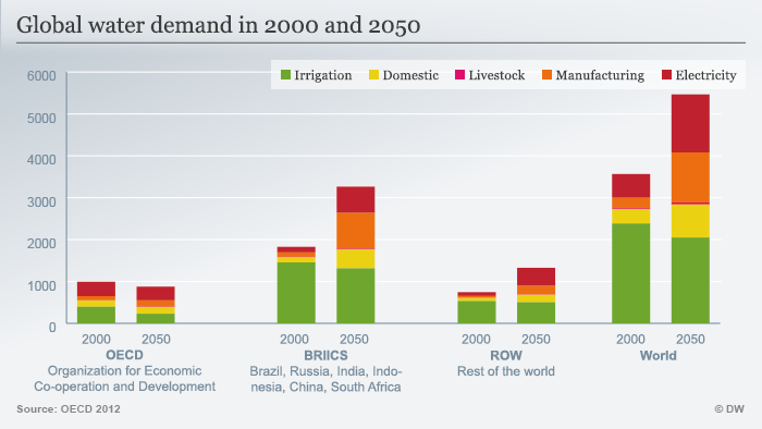 Global water demand in 2000 and 2005 (infographic, DW)