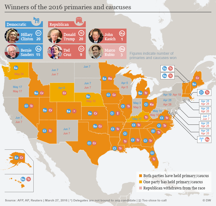 Infographic of current standings in US primary elections
