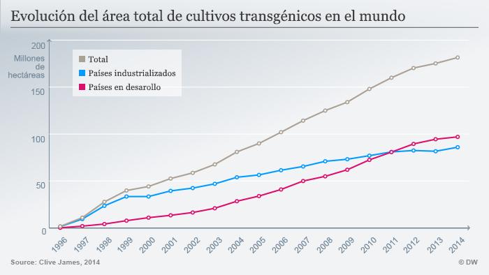 Infografik GMO Flächen Entwickling 1996 - 2014 Spanisch