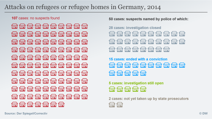 Infographic illustrating the number of crimes against refugee shelters and how many led to convictions