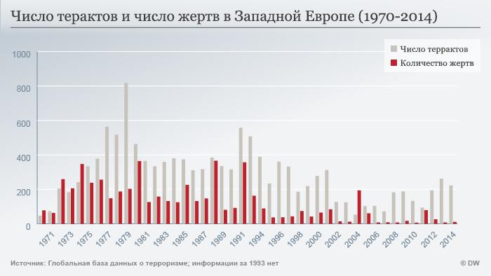 Число терактов и количество жертв в Западной Европе (1970-2014 годы)