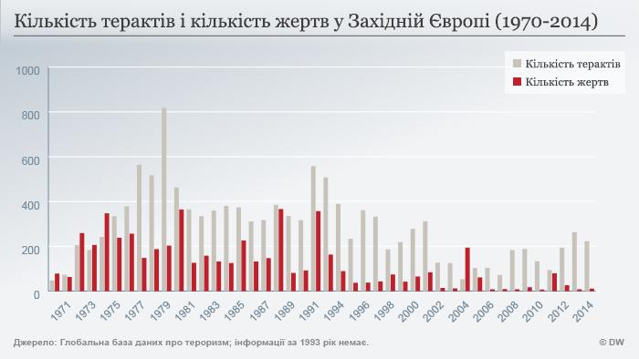 Infografik Terror und Todesopfer in West-Europa (1970 - 2014) Ukrainisch