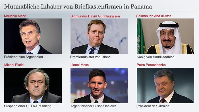 شماری از شخصیتهای مظنون به داشتن شرکتهای جعلی در پاناما