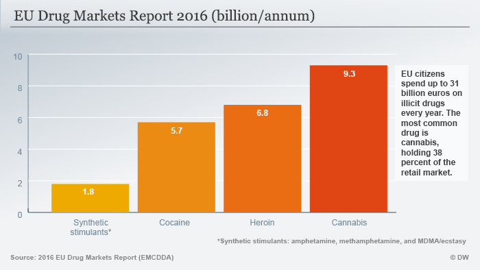 Infografik EU Drug Markets Report 2016 (billion/annum)