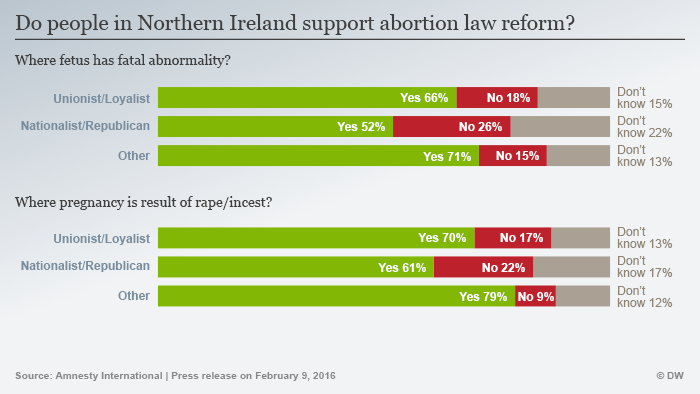 Infographic showing number of people in favor abortion reforms in Northern Ireland
