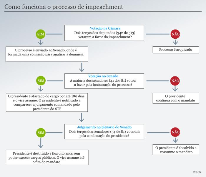 Infografik wie funktioniert das Amtenthebungsverfahren von Dilma Rousseff brasilianisch