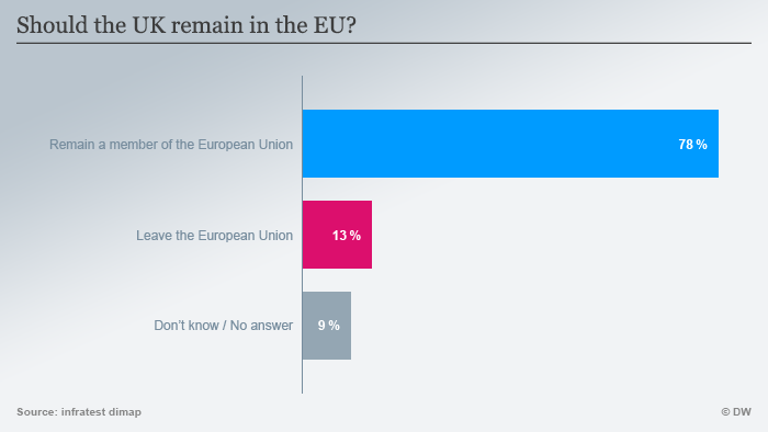 Infographic: Should Britain stay in the EU? (Source: DW)