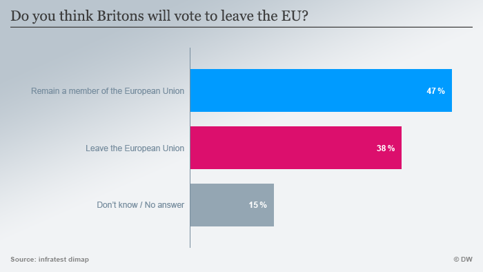 Infographic: How do you think Brits will vote? (Source: DW)