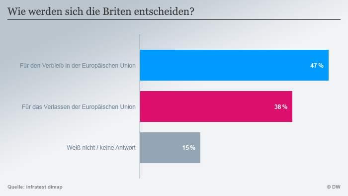 Infografik infratest dimap Brexit 02 deutsch