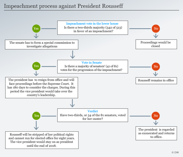 Presidential Impeachment Process Diagram Trusted Wiring Diagram