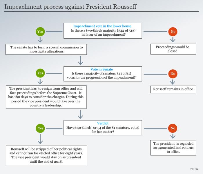 Infografik Wie funktioniert das Amtenthebungsverfahren von Dilma Rousseff Englisch