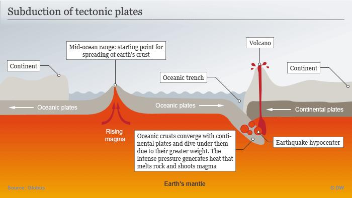 Plattentektonik: Ozeanische Erdkruste bewegt sich und taucht ab ENG
