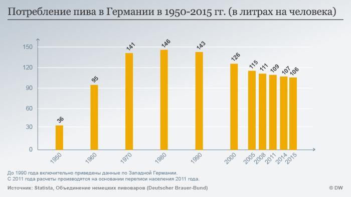 Инфографика: потребление пива в Германии в 1950-2015 гг.