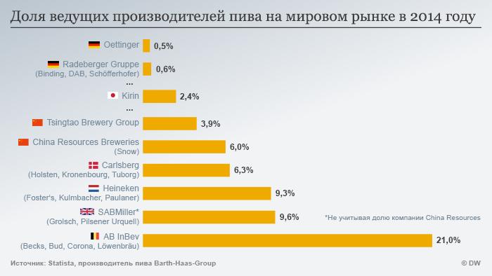Инфографика: ведущие производители пива в мире в 2014 году