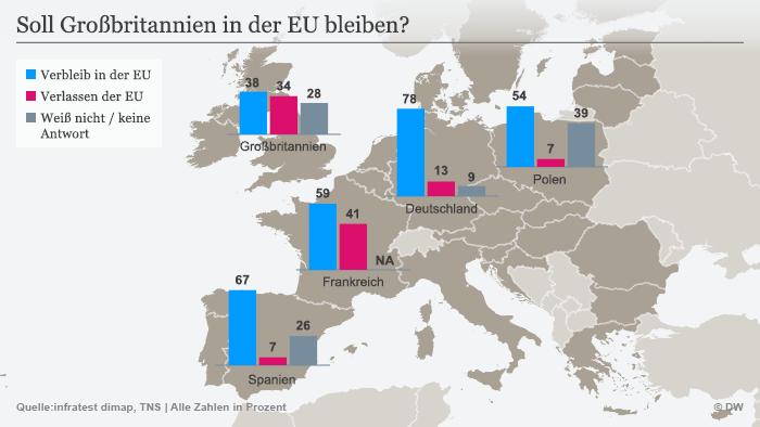 Infografik Soll Großbritannien in der EU bleiben?