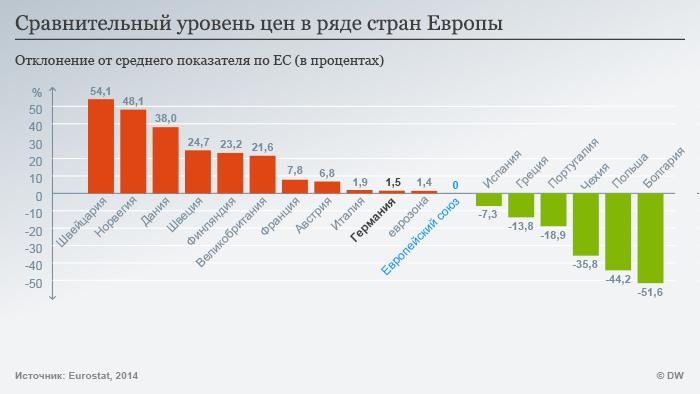 Уровень цен в ряде стран Европы