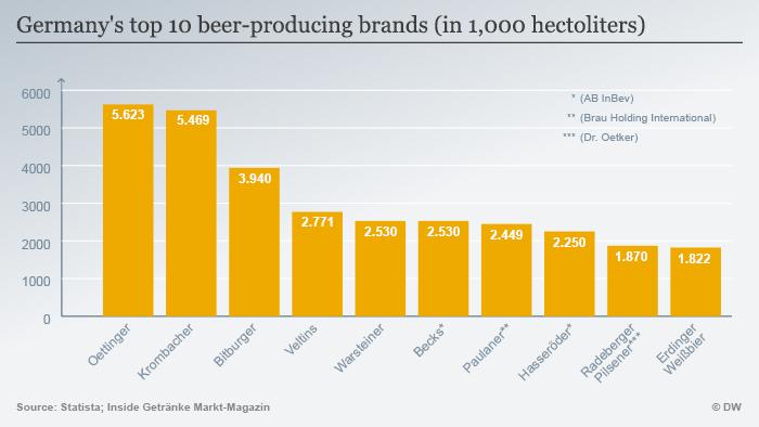 Infografik Top zehn deutsche Biermarken 2014 ENG