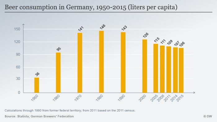 Infografik Bier-Konsum in Deutschland 1950-2015 ENG