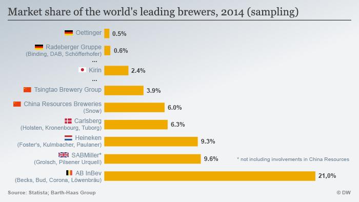 Infografik Marktanteile führende Bierbrauer 2014 Englisch