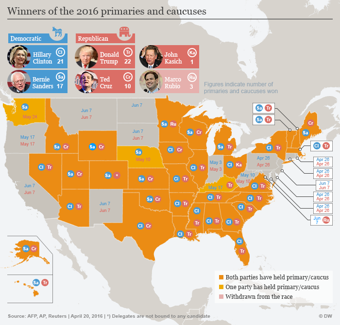 DW graphic showing the US states and their primary winners so far, for both Republicans and Demcrats.