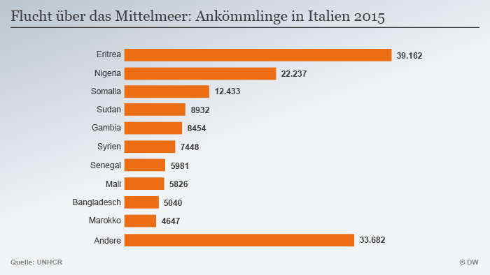 Infografik Flüchtlinge Mittelmeer Italien 2015 Deutsch