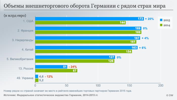 Infografik Import Export Russisch