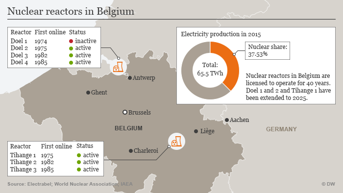 Infographic nuclear power stations in Belgium