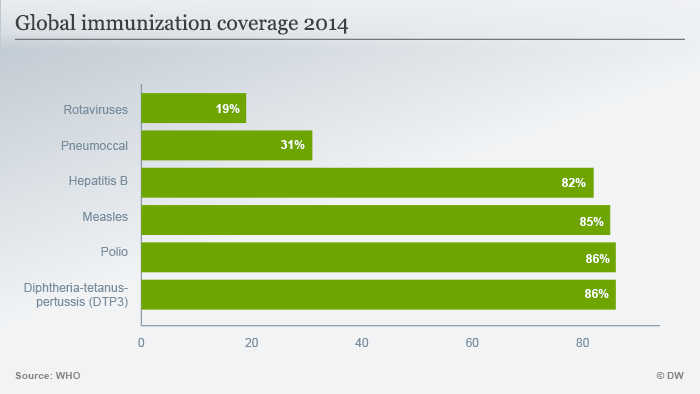 Infografik Globale Impfraten 2014 englisch