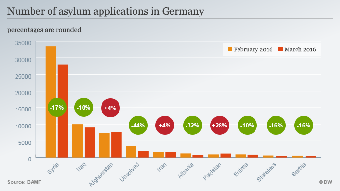 Infografik Number of asylum applications in Germany ENG