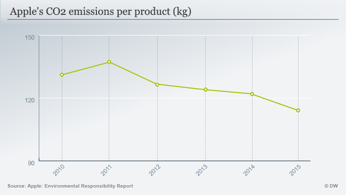 Infographic Apple's CO2 emissions per product