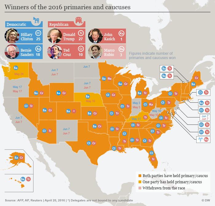 Infografik US-Vorwahlen Gewinner Stand 27.04.2016 Englisch