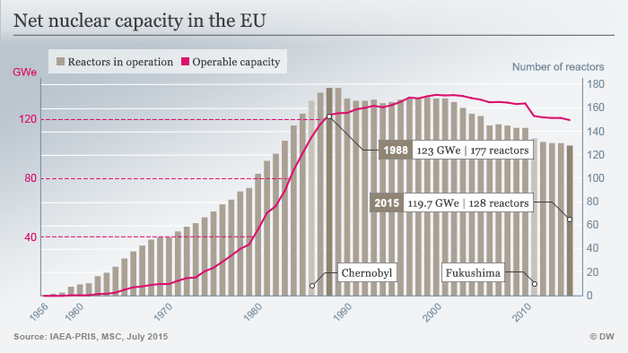 Net nuclear capacity in the EU