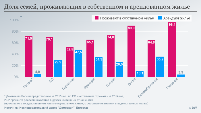 Инфографика: доля семей, проживающих в собственном и арендованном жилье в разных странах мира