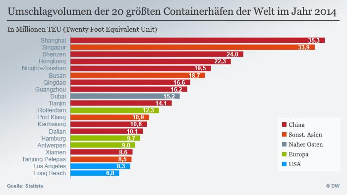 Infografik Umschlagvolumen der Top20 Containerhäfen weltweit