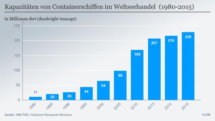 Infografik Kapazitäten von Containerschiffen im Weltseehandel