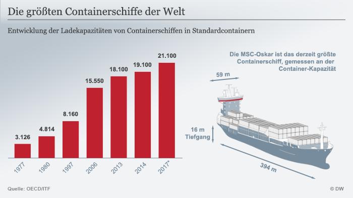 Infografik die größten Containerschiffe