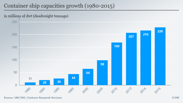 Capacity of container ships over the years