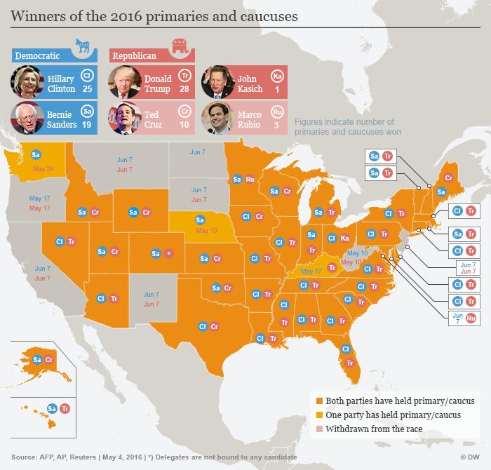 Infografik US-Vorwahlen Gewinner Stand 04.05.2016 Englisch