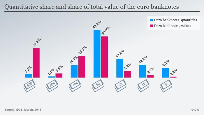 Infografik Quantität und Werte aller Euro Scheine im Vergleich Englisch