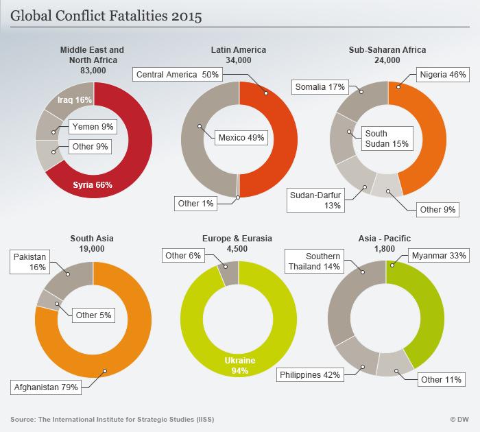 Infografik Globale Sterberate in Konfliktzonen 2015 Englisch
